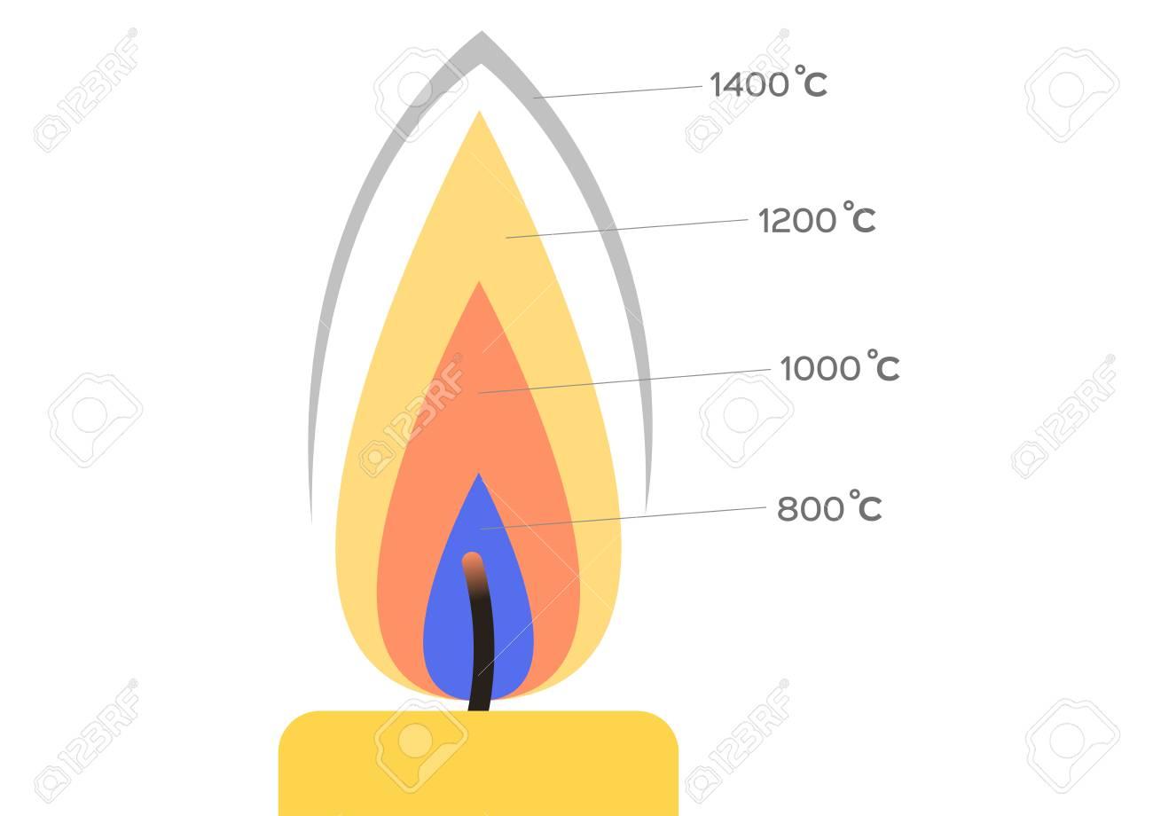 Relación De Temperaturas De Combustión