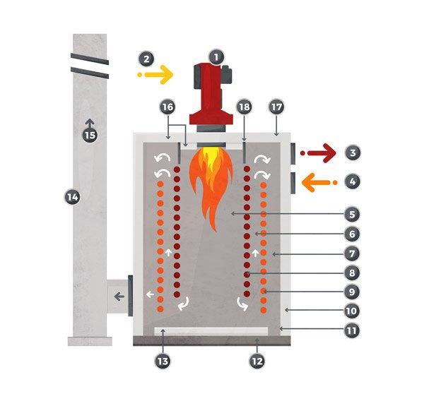 Transmisión De Calor Por Radiación